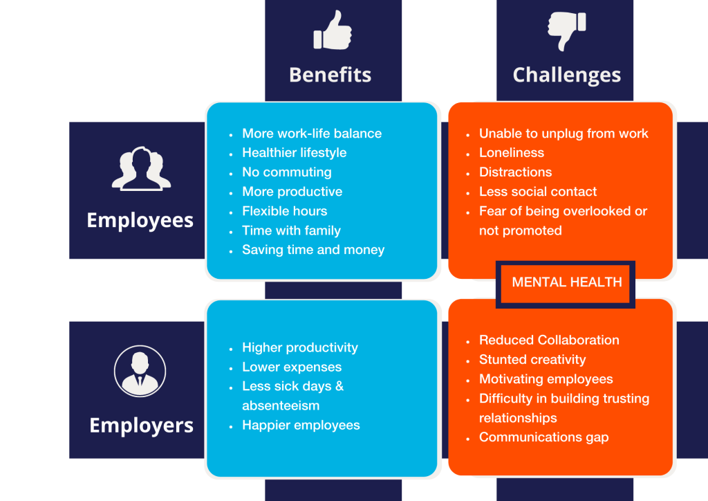 remote working benefits and challenges